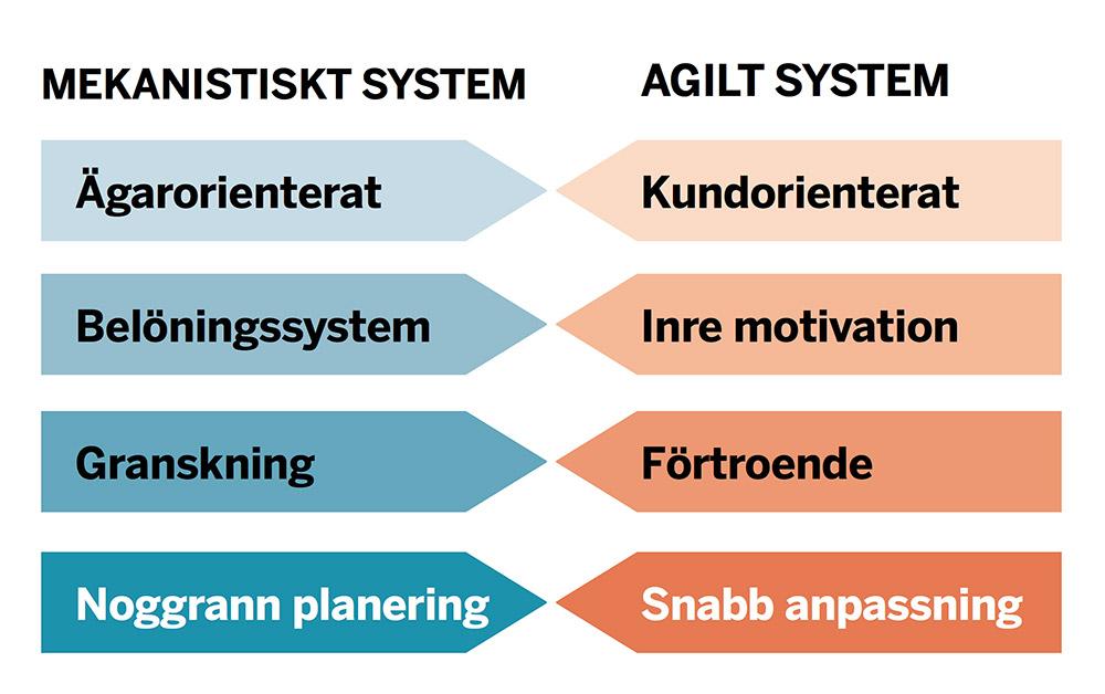 agilt_modell