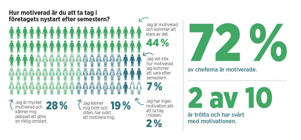 Grafik med statistik om motivation