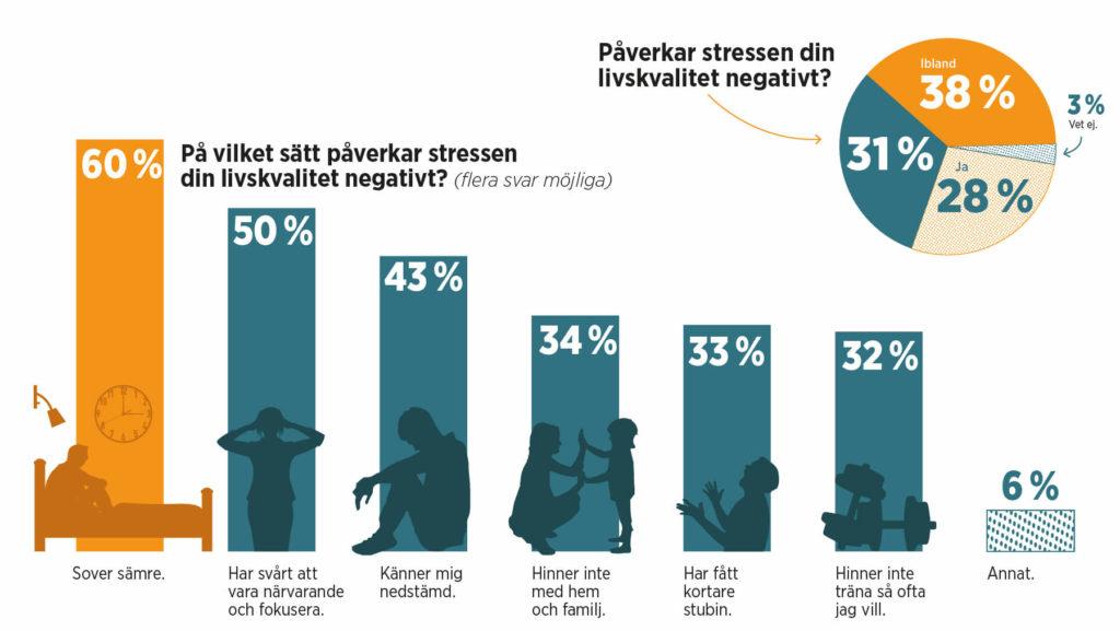 Grafik med statistik om stress