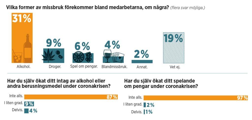 Grafik med statistik om missbruk.