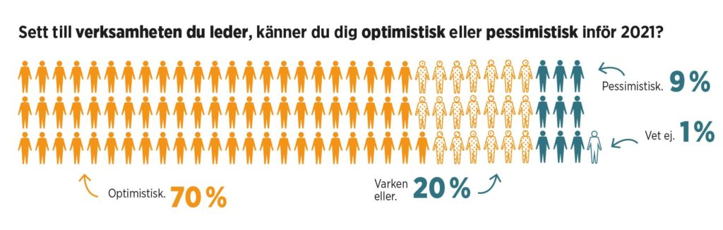 Grafik med statistik om framtiden.