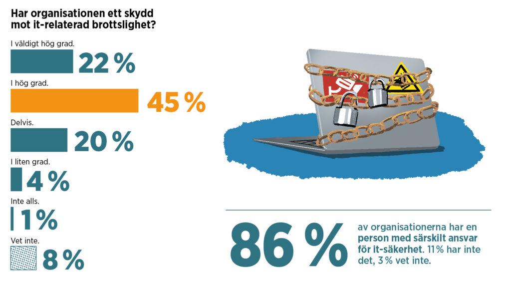 Grafik med statistik om IT-brott.