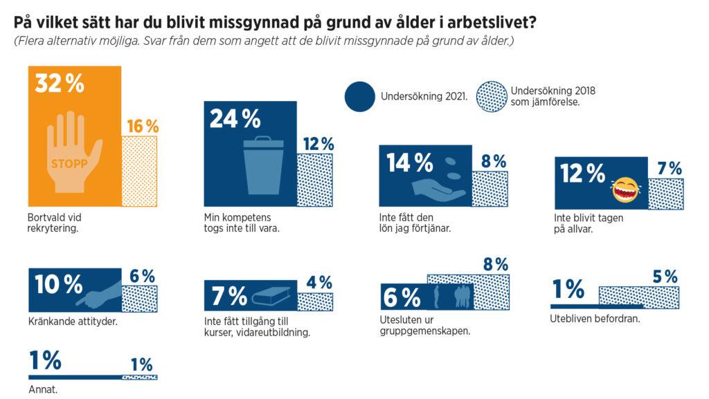Grafik med statistik om ålderism.