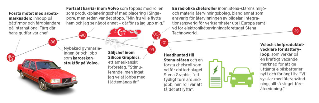 Rasmus Bergströms karriärkurva