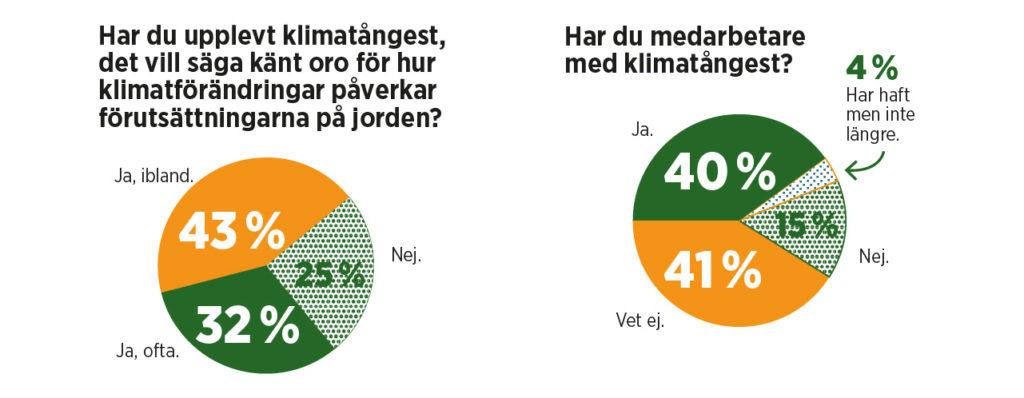 Grafik på statistik från undersökningen.