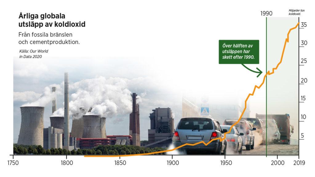 Grafik över utsläpp av koldioxid.