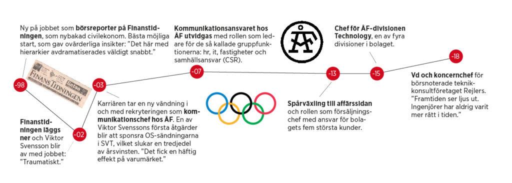 Viktor Svenssons karriärkurva